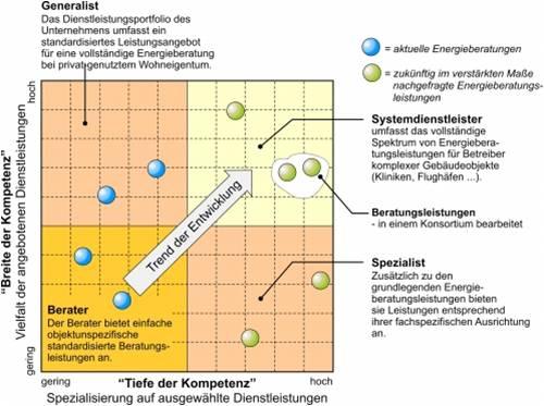 Kompetenz-Matrix